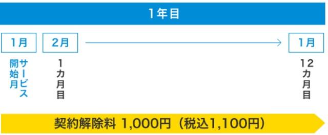 BIGLOBE WiMAX +5G解約違約金