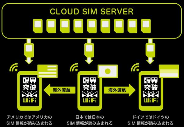 限界突破wifi海外