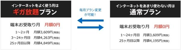 とくとくBBWiMAX2+ZenPad 7.0特典月額料金