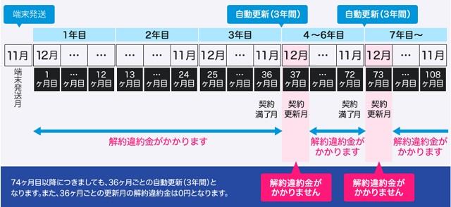 GMOとくとくBB WiMAX +5G解約違約金