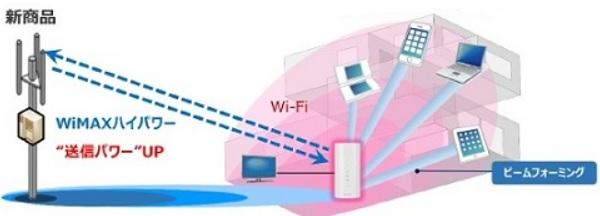 ホーム01 WiMAXハイパワー