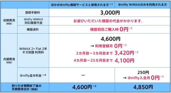niftywimax2ギガ放題