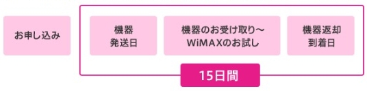 trywimax15日間