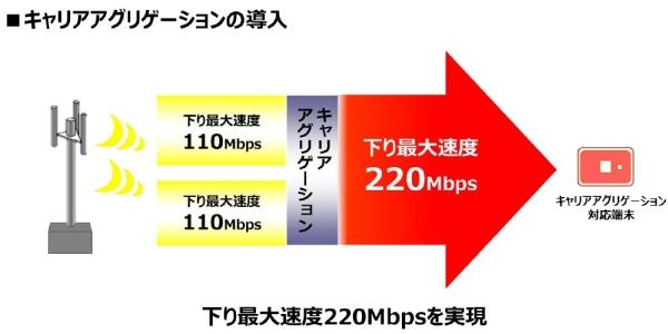 WiMAX 2+キャリアアグリゲーション