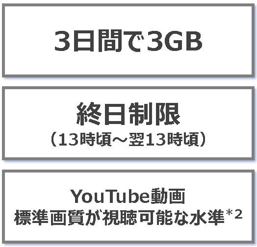 3日3GB通信制限