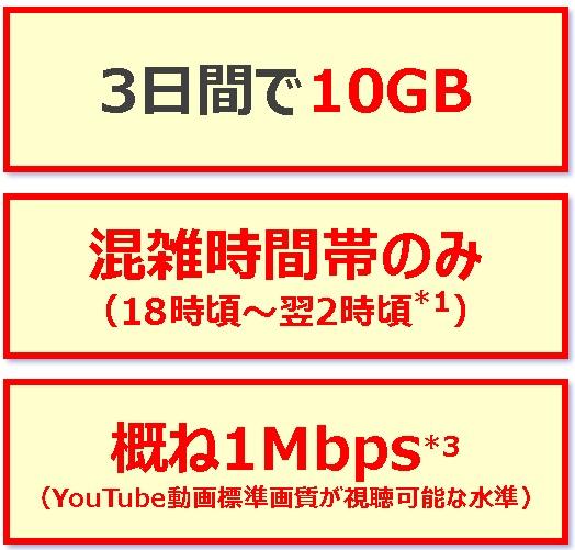 3日10GBの通信制限について