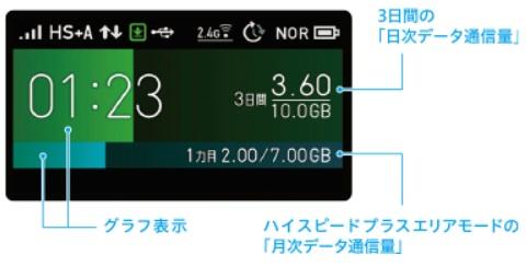 WX06データ通信量